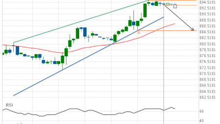 Soybeans AUGUST 2019 – getting close to support of a Rising Wedge