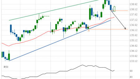 Microsoft Corporation approaching support of a Rising Wedge