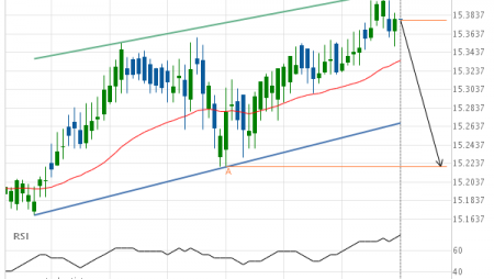 XAG/USD approaching support of a Channel Up
