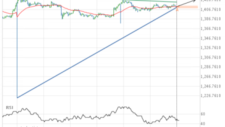 Will XAU/USD have enough momentum to break resistance?