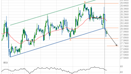 Should we expect a bearish trend on Soybean Oil AUGUST 2019?