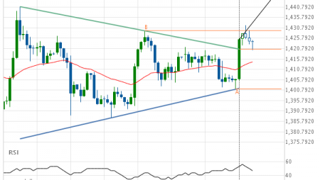 Gold AUGUST 2019 –  resistance line breached