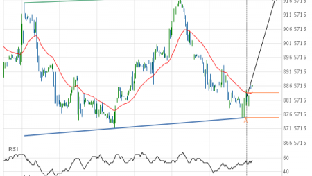 Will Soybeans AUGUST 2019 have enough momentum to break resistance?