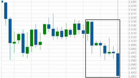 EUR/CHF is on its way down