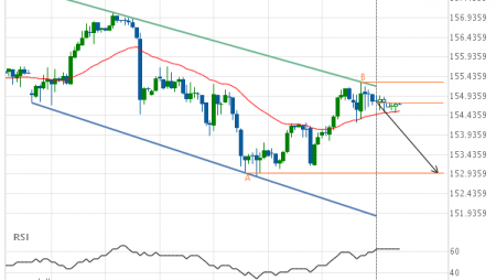 Should we expect a breakout or a rebound on US Treasury Bond SEPTEMBER 2019?