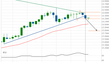 XAG/USD has broken through support