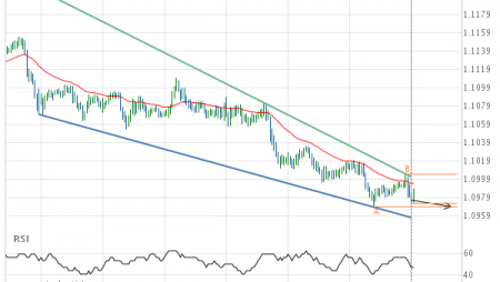 Breach of support line imminent by EUR/CHF