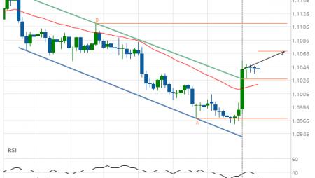A start of a bullish trend on EUR/CHF