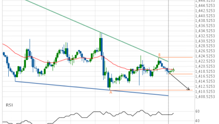 Should we expect a breakout or a rebound on Gold AUGUST 2019?