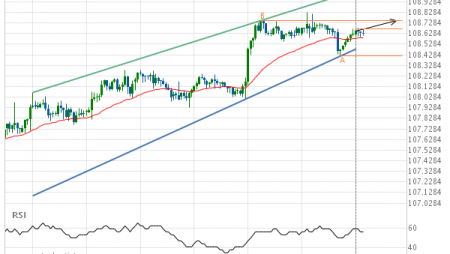 USD/JPY – getting close to resistance of a Channel Up