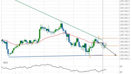 USD/JPY – getting close to support of a Descending Triangle