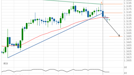 Support line breached by USD/CAD