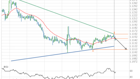 Breach of support line imminent by EUR/USD