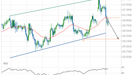 GBP/JPY down to 136.2400