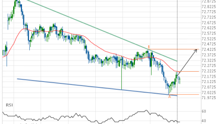 NZD/JPY up to 72.4280