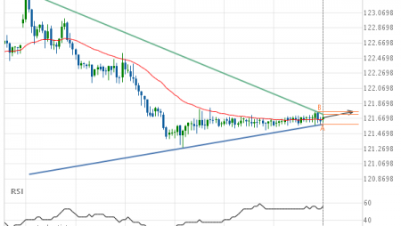 EUR/JPY up to 121.7570