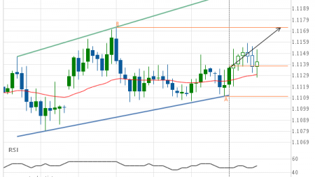 EUR/CHF up to 1.1172