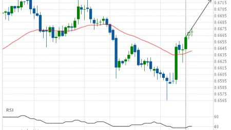 NZD/USD up to 0.6721
