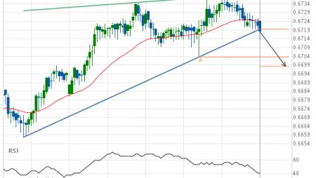 NZD/USD down to 0.6698