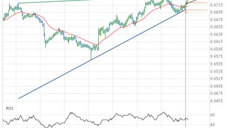 NZD/USD up to 0.6738