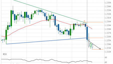 GBP/CHF down to 1.2230