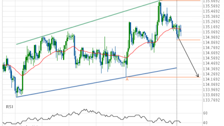 GBP/JPY down to 134.2100