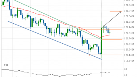 EUR/JPY up to 121.7149