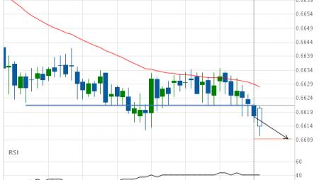 NZD/USD down to 0.6609