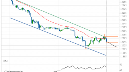 GBP/CHF down to 1.2016