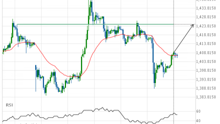 Gold Front Month up to 1424.8000