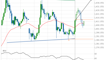 Gold Front Month up to 1441.0000