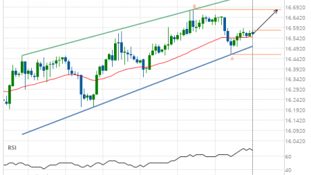 Silver Front Month up to 16.6800