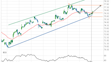 Exxon Mobil Corp. (XOM) up to 77.67
