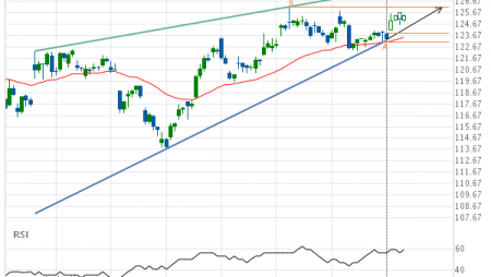 Chevron (CVX) up to 126.20