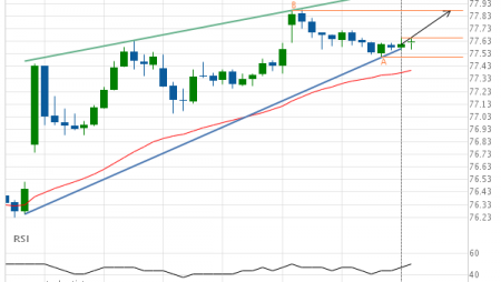 Exxon Mobil Corp. (XOM) up to 77.87