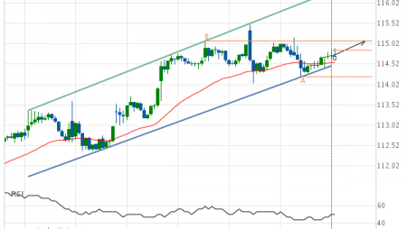 Wal-Mart Stores (WMT) up to 115.08