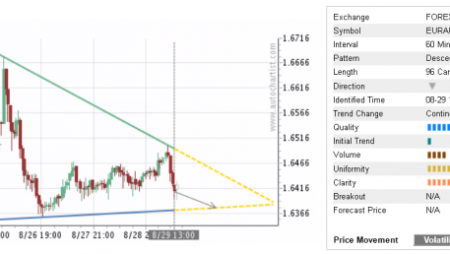Trade of the Day:  EUR/AUD
