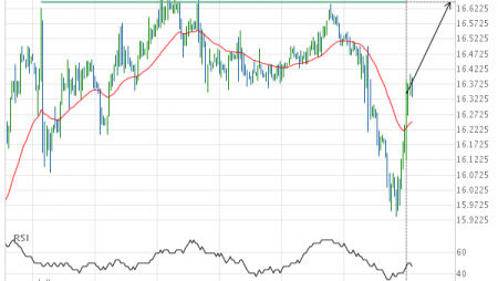 Either a rebound or a breakout imminent on Silver SEPTEMBER 2019