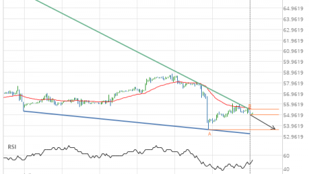 Light Sweet Crude Oil SEPTEMBER 2019 – getting close to support of a Falling Wedge