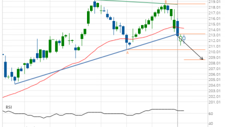 Support line breached by Home Depot Inc.