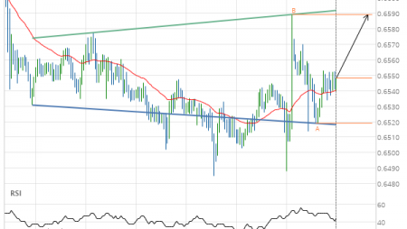 Should we expect a breakout or a rebound on NZD/USD?