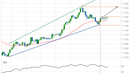 EUR/USD – getting close to resistance of a Channel Up