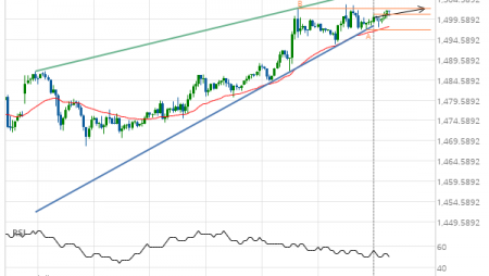 Should we expect a breakout or a rebound on Gold DECEMBER 2019?