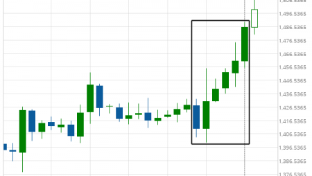 Where is XAU/USD moving to?