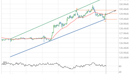 Will 10 year US Treasury Note SEPTEMBER 2019 have enough momentum to break resistance?