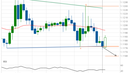 Should we expect a bearish trend on EUR/USD?