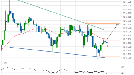 EUR/JPY approaching resistance of a Falling Wedge