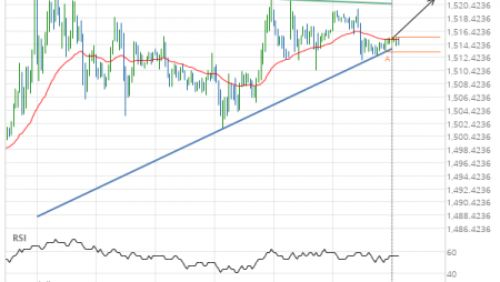 Breach of resistance line imminent by Gold DECEMBER 2019