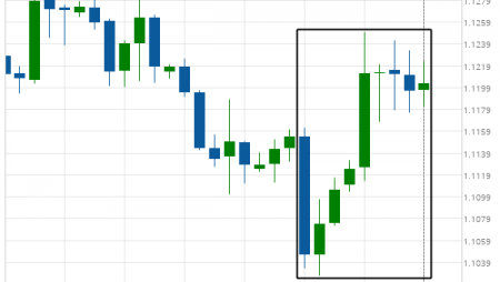 EUR/USD experienced an exceptionally large movement