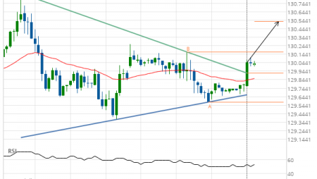 10 year US Treasury Note SEPTEMBER 2019 –  resistance line breached